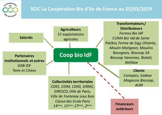 SCIC La Coopérative Bio d'Ile de France au 25/03/2019
