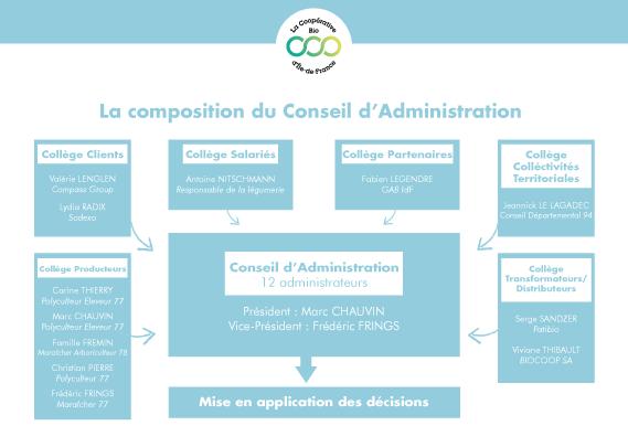 La composition du conseil d'administration : les producteurs prépondérants